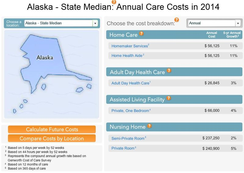 Alaska LTC Costs